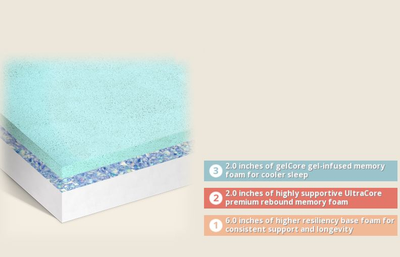 Harmony 10 Quot Gel Memory Foam Mattress By Mlily