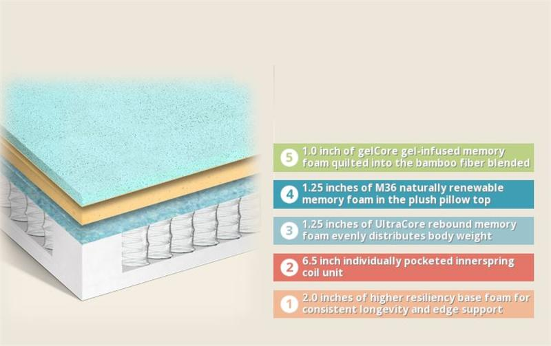 Tranquility 11 Quot Hybrid Memory Foam Mattress By Mlily