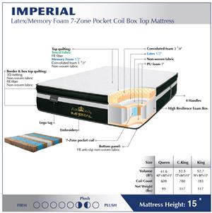 Imperial Plush Mattress Specs